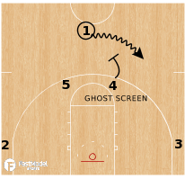 Basketball Play - Liberty Flames - Horns Flare Give/Go
