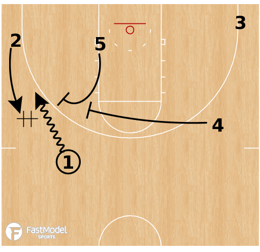 Basketball Play - Michigan Wolverines - DHO Double Ball Screen