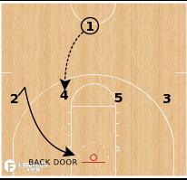 Basketball Play - Abilene Christian Wildcats - 14 Stagger