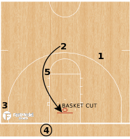 Basketball Play - UCLA Bruins - Corner Lob BLOB