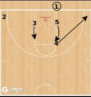 Basketball Play - Loyola Chicago Ramblers - DHO BLOB
