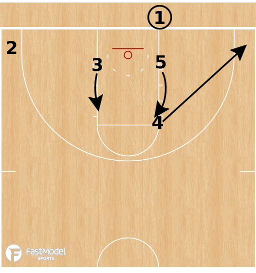 Basketball Play - Loyola Chicago Ramblers - DHO BLOB