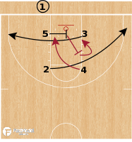 Basketball Play - Alabama Crimson Tide - Box SLOB
