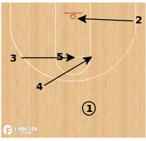 Basketball Play - Loyola Chicago Ramblers - Baseline Iso ATO