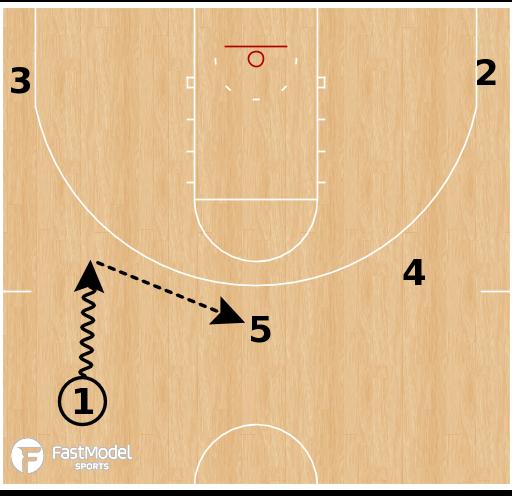 Basketball Play - Loyola Chicago Ramblers - Delay Pin DHO