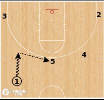 Basketball Play - Loyola Chicago Ramblers - Delay Scissor Screen