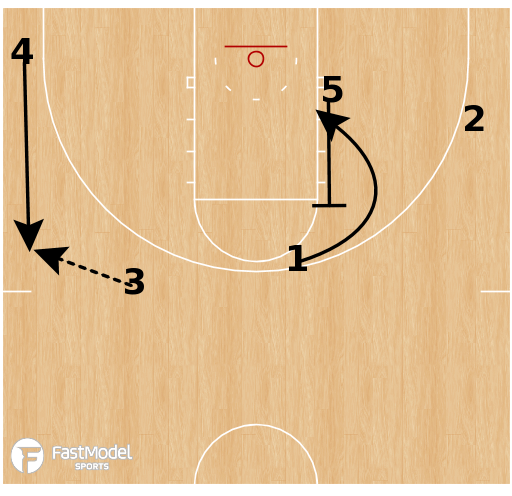 Basketball Play - UConn Huskies - DHO Motion