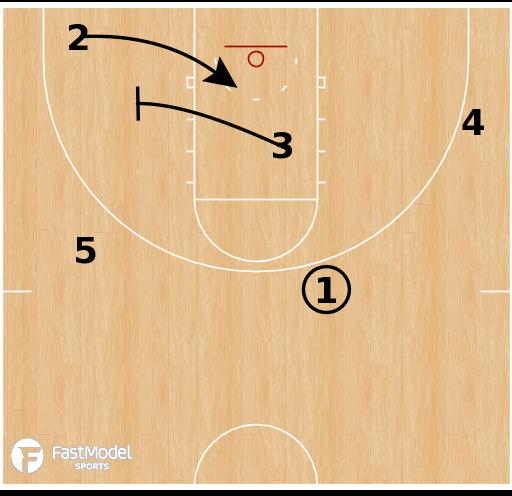 Basketball Play - UConn Huskies - 53 Action