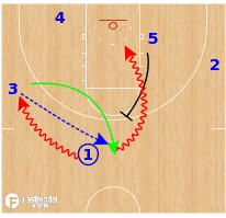Basketball Play - Texas A&M Aggies WBB  - Guard Loop