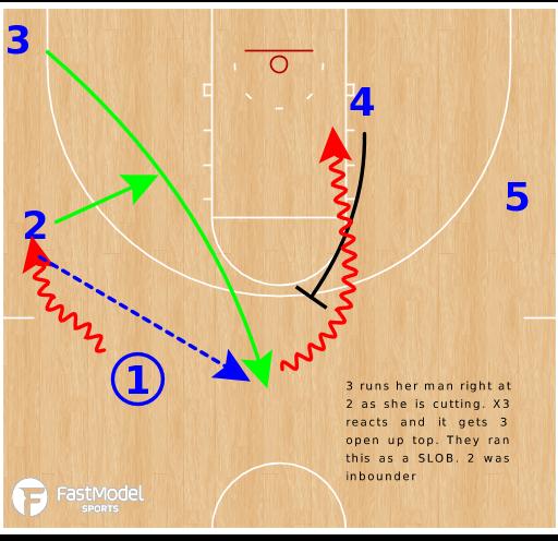 Basketball Play - Texas A&M Aggies WBB  - Guard Loop