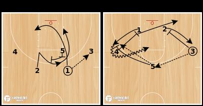 Basketball Play - Rosenthal: Hoosier 2-Man