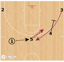 Basketball Play - Loyola Chicago Ramblers - 5 Out BS Fake DHO