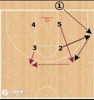 Basketball Play - Loyola Chicago Ramblers - Box BS Flare BLOB
