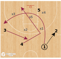 Basketball Play - Loyola Chicago Ramblers - Zone Offense Double Cut