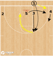 Basketball Play - Oral Roberts Golden Eagles - Triple Gap BLOB