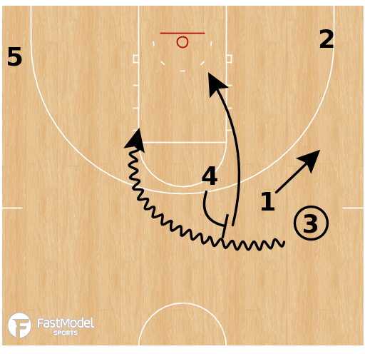 Basketball Play - Oral Roberts Golden Eagles - Spain 3PA