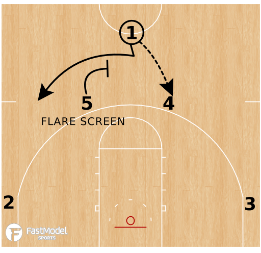 Basketball Play - Oral Roberts Golden Eagles - Horns Wiper