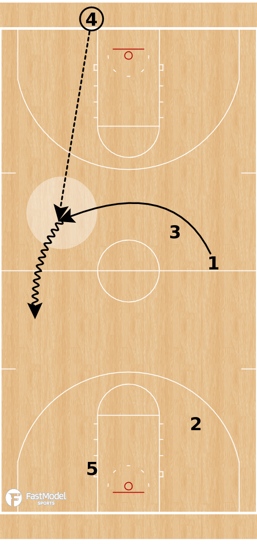 Basketball Play - Oral Roberts Golden Eagels - Full Court Play