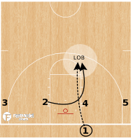 Basketball Play - Oral Roberts Golden Eagles - 14 Low BLOB