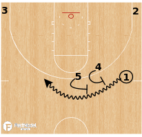 Basketball Play - Oregon State Beavers - Stagger Pick & Roll