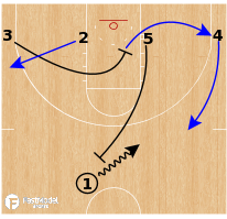 Basketball Play - Creighton Bluejays - Ball Screen to Pin Down