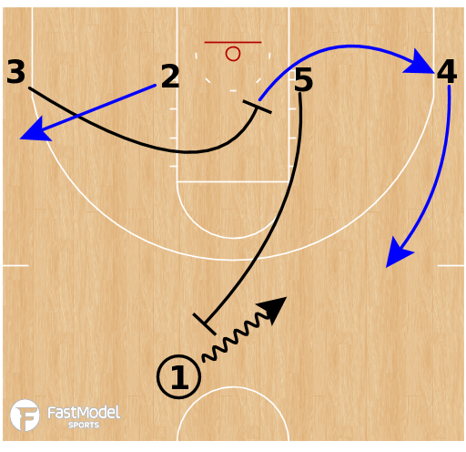 Basketball Play - Creighton Bluejays - Ball Screen to Pin Down