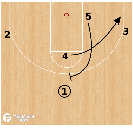 Basketball Play - Loyola Chicago Ramblers - Alley Oop