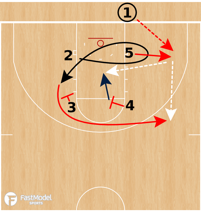Basketball Play - Gonzaga Bulldogs - Box Stagger BLOB