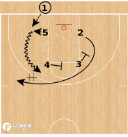 Basketball Play - Gonzaga Bulldogs - Double Stagger BLOB