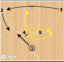 Basketball Play - Michigan Wolverines - Horns Flare