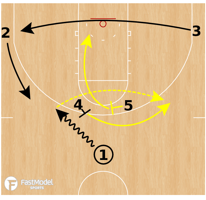 Basketball Play - Michigan Wolverines - Horns Flare