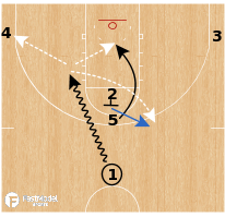 """Basketball Play - UCLA Bruins - """"Fist"""" (Spain)"""