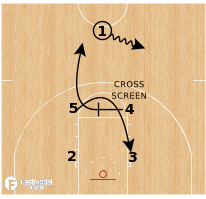 Basketball Play - Oregon State Beavers - Box STS