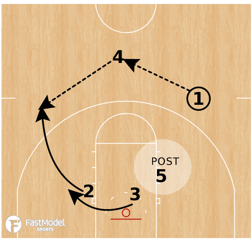Basketball Play - Oregon State Beavers - Box STS