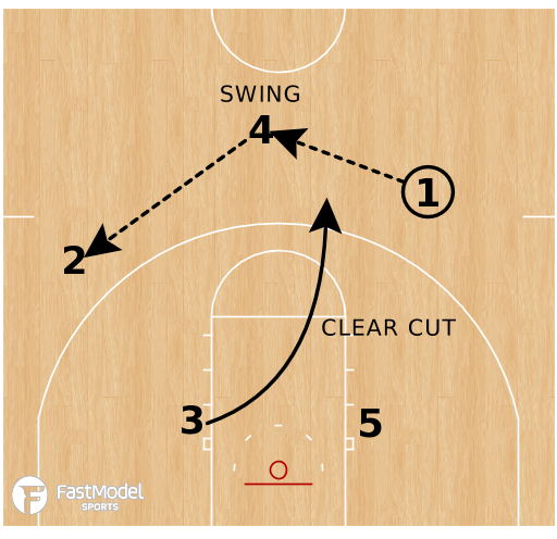 Basketball Play - Houston Cougars - Box BS Reject