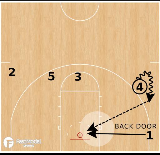 Basketball Play - Alabama Crimson Tide - 14 Low Twirl Backdoor