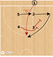 Basketball Play - USC Trojans - Box Inverted Stagger BLOB