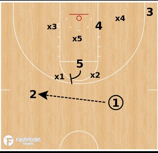 Basketball Play - Gonzaga Bulldogs - Zone Screen