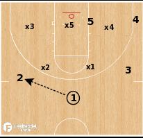 Basketball Play - Gonzaga Bulldogs - Zone Ball Screen Overload