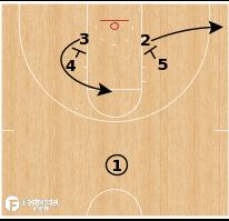 Basketball Play - USC Trojans - Zipper Iso