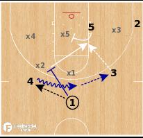 Basketball Play - Gonzaga Bulldogs - Zone Screen Seal
