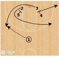 Basketball Play - UCLA Bruins - Double Down Post Iso