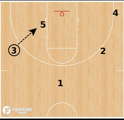 Basketball Play - UCLA Bruins - Double Down Post Iso