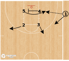 Basketball Play - UCLA Bruins - Flare Backdoor Read SLOB