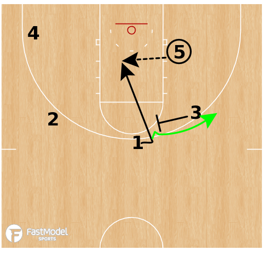 Basketball Play - UCLA Bruins - Flare Backdoor Read SLOB