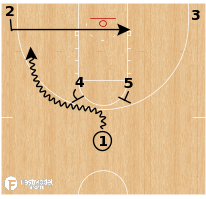 Basketball Play - Michigan Wolverines - Horns Backdoor