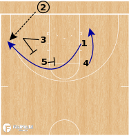 Basketball Play - UConn Huskies WBB - Box Double BLOB