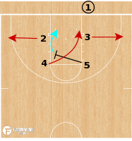 Basketball Play - Stanford Cardinal WBB - X BLOB