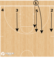 Basketball Play - South Carolina WBB - 4 Low BLOB