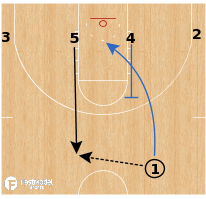 Basketball Play - UCLA Bruins - 4 Low Back Screen